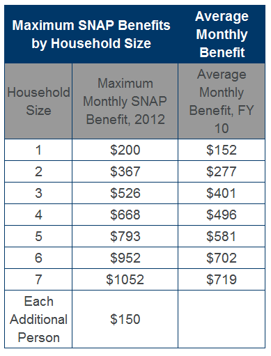 supplemental nutrition assistance program snap analysis Supplemental nutrition assistance program  economy4 recent  analysis suggests that the number of snap participants receiving monthly.