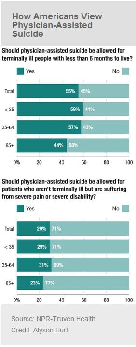 should physician assisted suicide be legal Outline for persuasive essay on physician assisted essay on physician assisted suicide physician assisted suicide and euthanasia should be legalized in.
