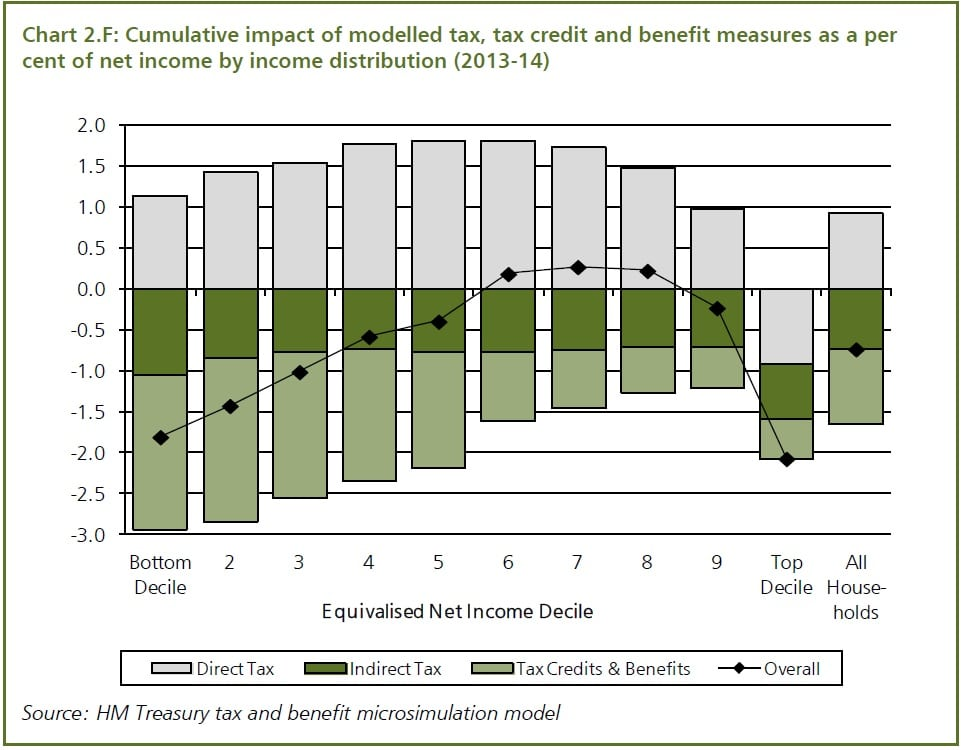 Income distribution of Coalition measures for 2013-14 (HMT)