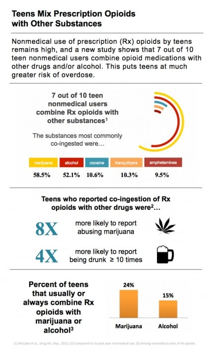 teenager and drugs essay Explore the issues and causes surrounding teenage drug use as a teenager teenagers who use drugs often have difficulty earning good grades in school.