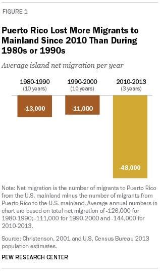 prmigrate