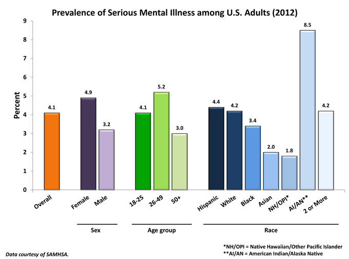 Prevalence-of-serious-mental-illness-among-U.S.-adults-by-sex-age-and-race-in-2012_147907_1