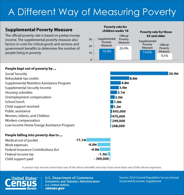 A Different Way of Measuring Poverty