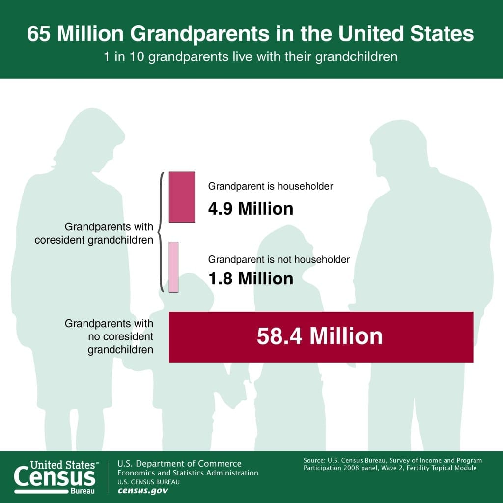 65 Million Grandparents in the United States