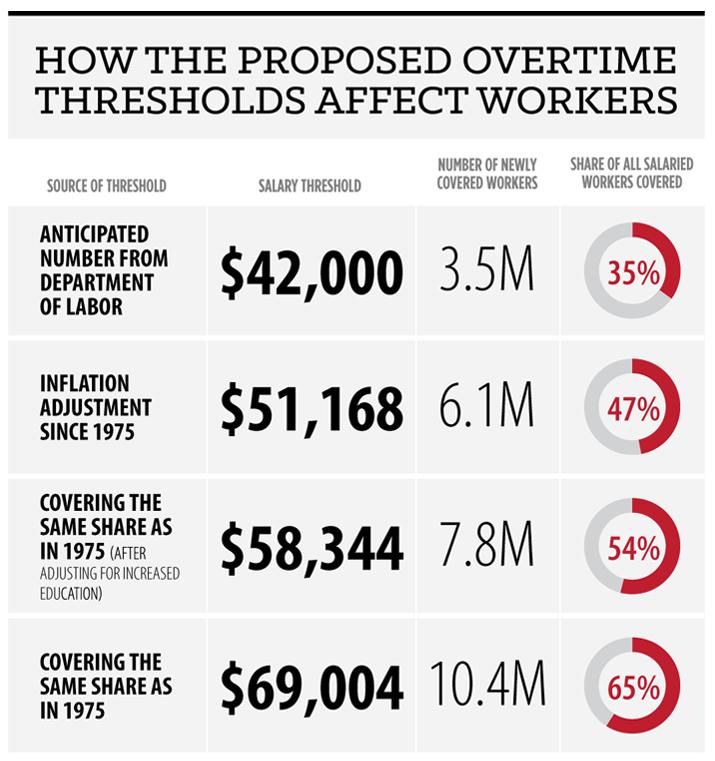 overtime-threshold-infograph