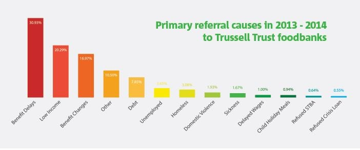 foodbank-referrals-reason-trussell-trust2