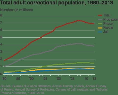 Total_adult_correctional_population_1980_2013