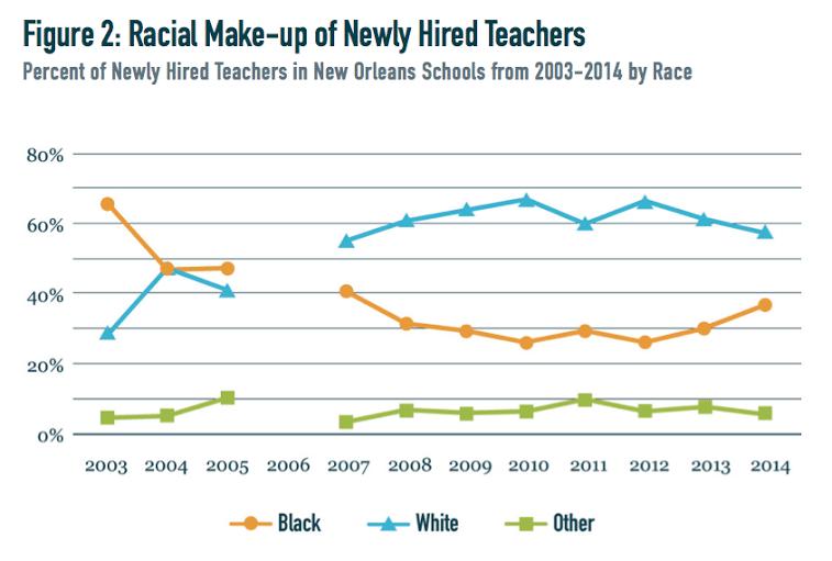 race_teachers_nola