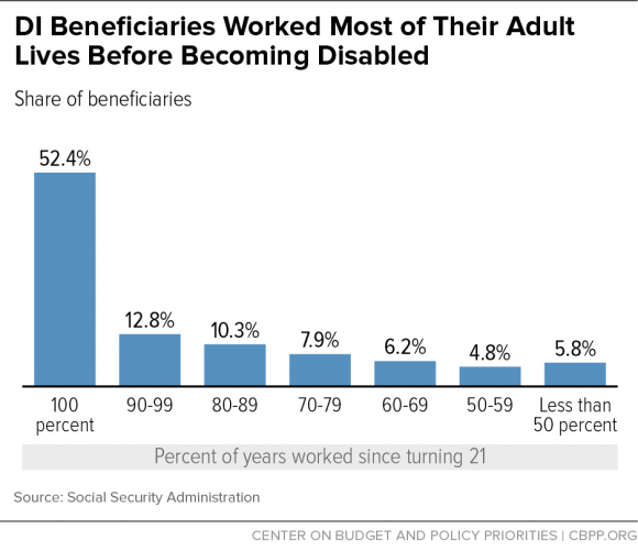 di_beneficiaries_worked_most_of_their_adult_life_before_becoming_disabled