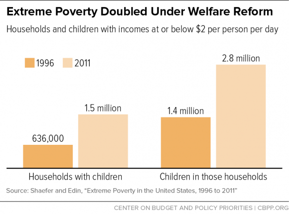 extreme_poverty_doubled_under_welfare_reform