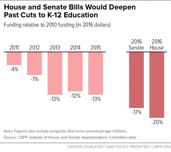 house-senate-bills-deepen-education-cuts