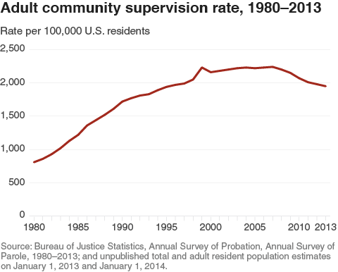 Adult_community_supervision_rate_1980_2013