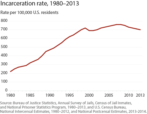 Incarceration_rate_1980_2013