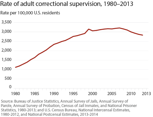 Rate_adult_correctional_supervision_1980_2013