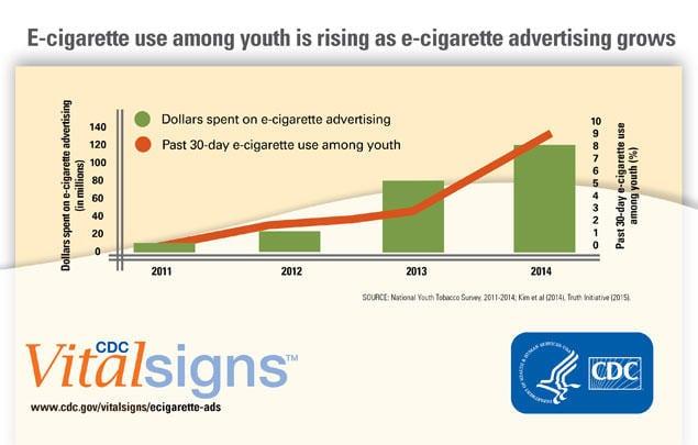 cdc-vital-signs-e-cigarettes