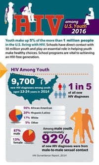 hiv_among_youth_infographic_2016_thumb