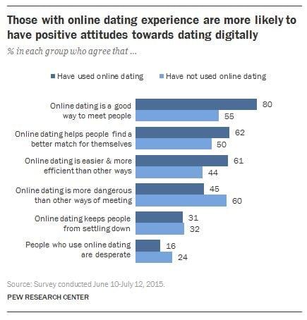 Australien gay dating apps