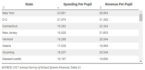 The States That Spend Most And Least On >> States That Spend The Most And The Least On Education